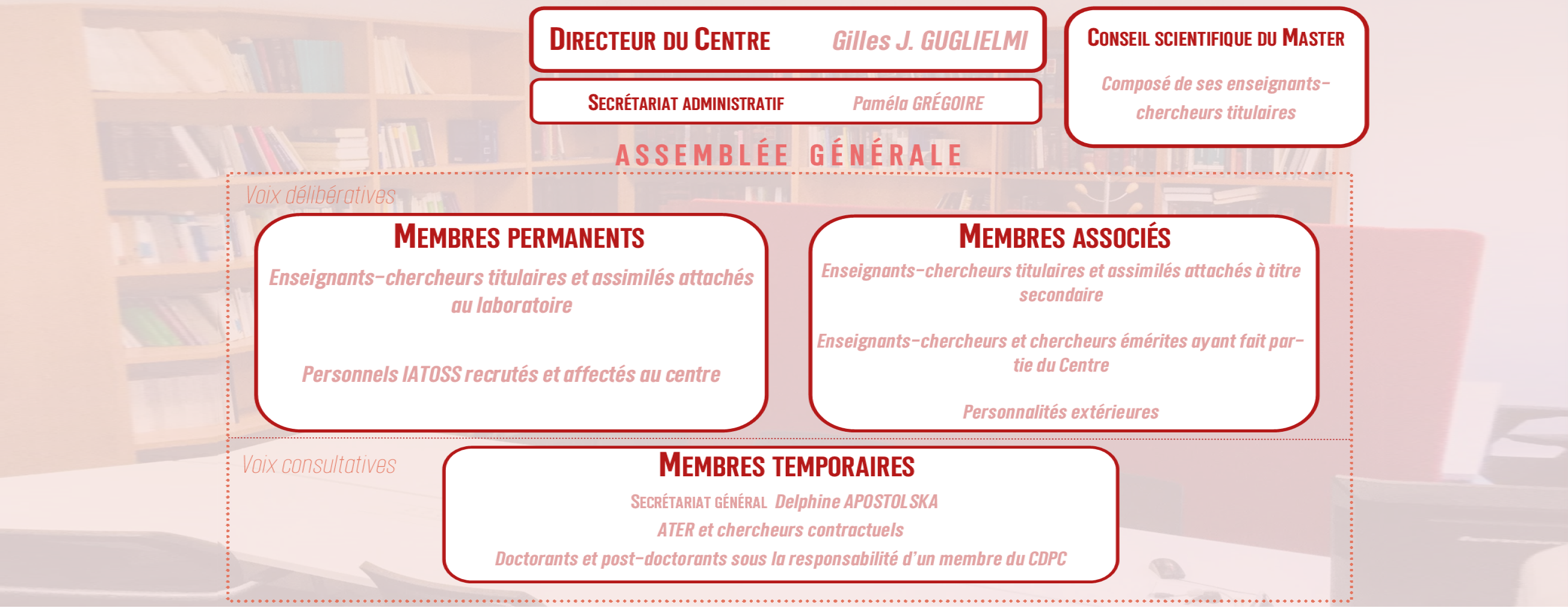 Organigramme du CDPC